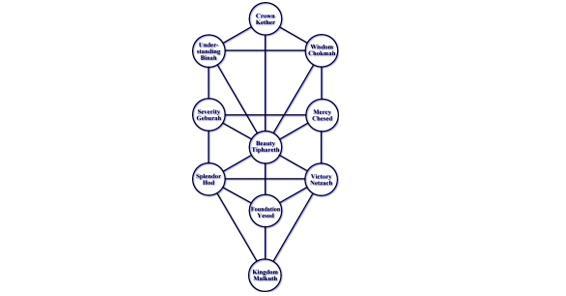 kabalistic-tree