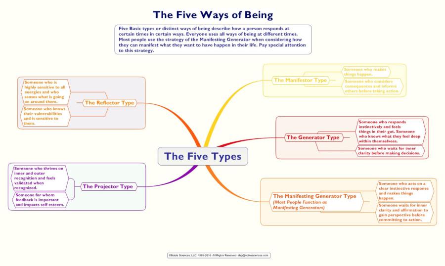 TheFiveTypesPCCS7-3-13-16