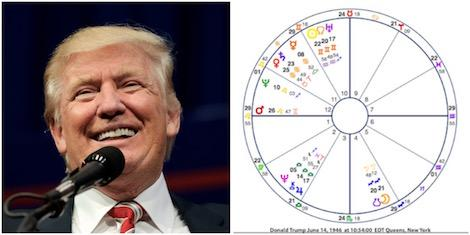 Astrological & Noble Sciences' Chart Analysis of President